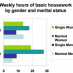 Research backs you up: Women still do the most chores