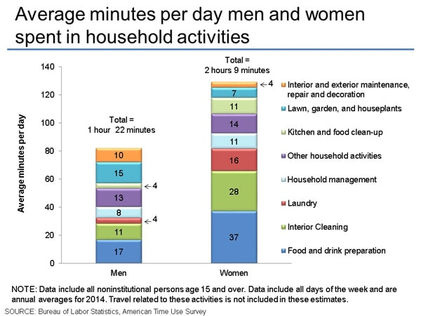 Average minutes per day men and women spent in household activities
