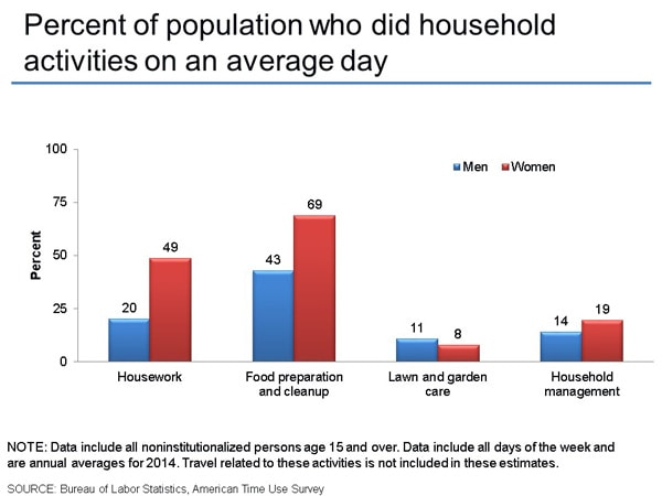 Percent of population who did household activities on an average day